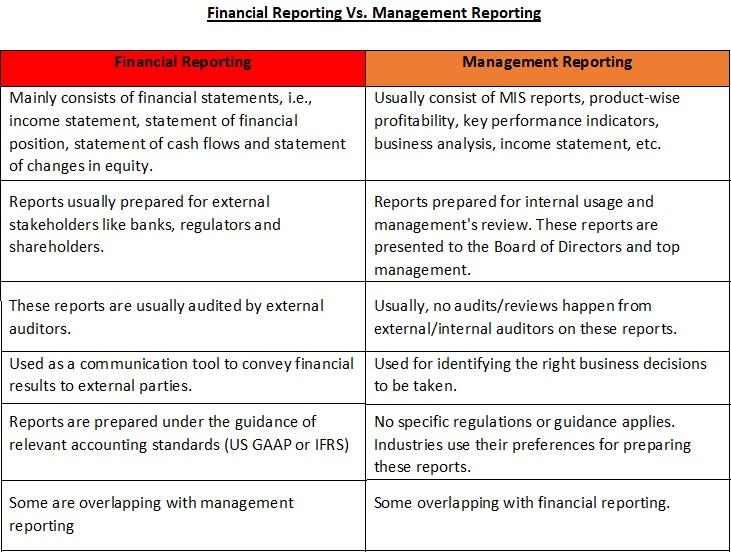 financial-reporting-vs-management-reporting