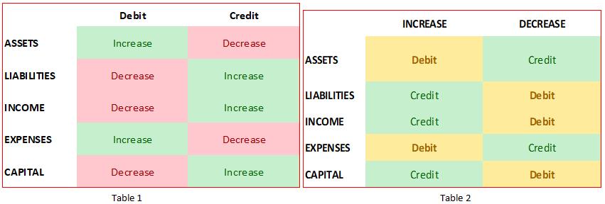 Principles of debits and credits