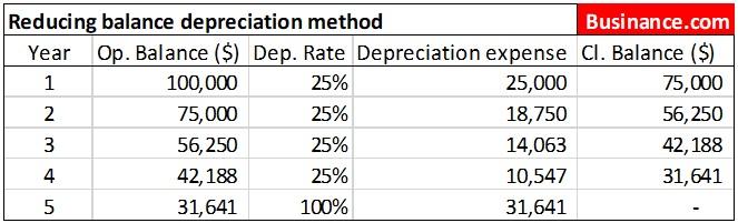 Reducing balance depreciation method sketch
