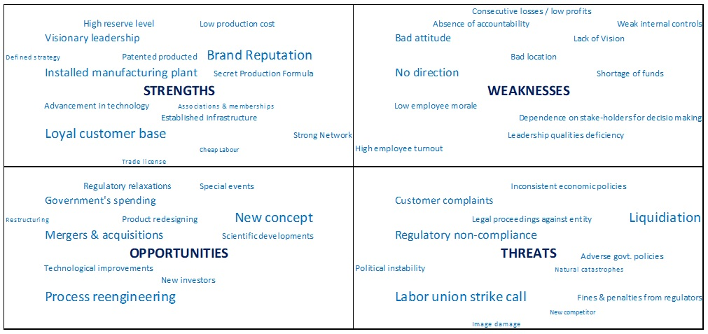 Swot-analysis-in-business-management