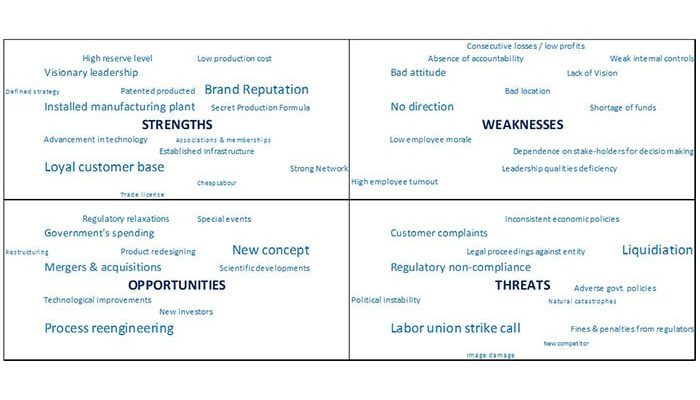 SWOT ANALYSIS IN BUSINESS MANAGEMENT