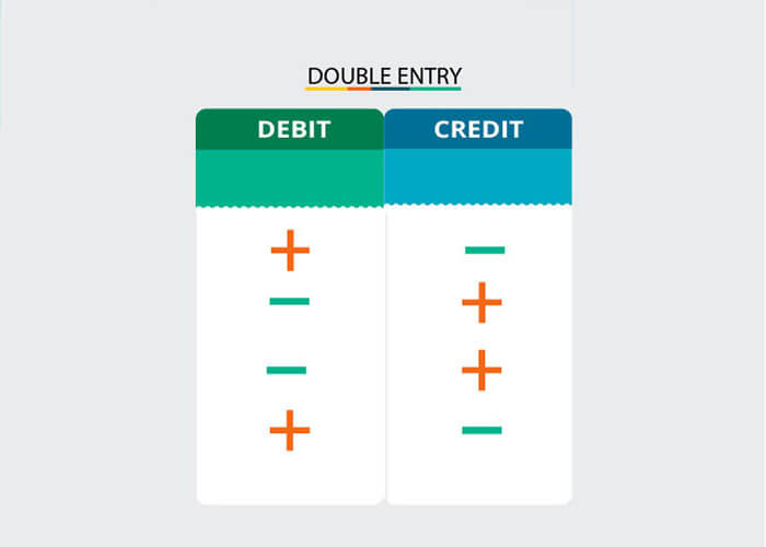 Basics of Double Entry Accounting System